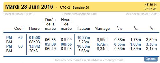 Marées Saint Malo 28 Juin